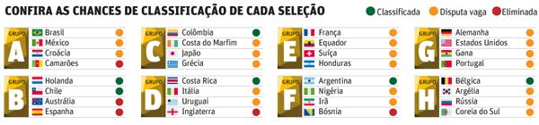 Tabela de classificação dos times na fase de grupos da Copa do Mundo.