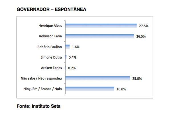 Na espontânea a diferença de Henrique e Robson é de apenas um ponto percentual.