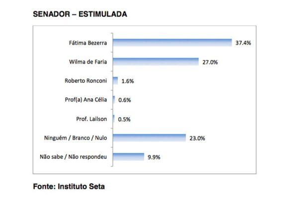 Vantagem de Fátima sobre Dilma ultrapassa os 10 pontos percentuais.