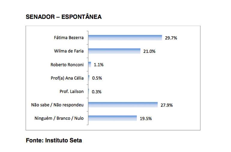 Na espontânea, Fátima tem nenos de nove pontos percentuais acima de Wilma.