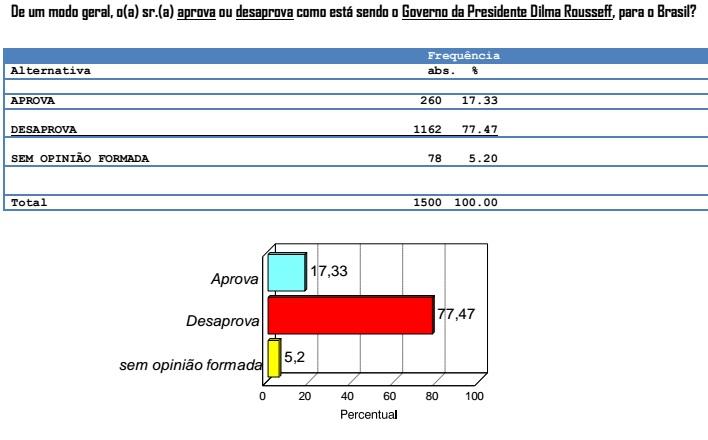 Aprovação-Dilma