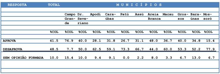 Aprovação-Municipios2