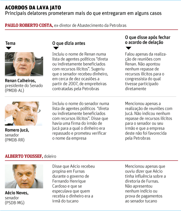 CORRUPÇÃO: Delatores da Lava Jato não contaram todo o prometido
