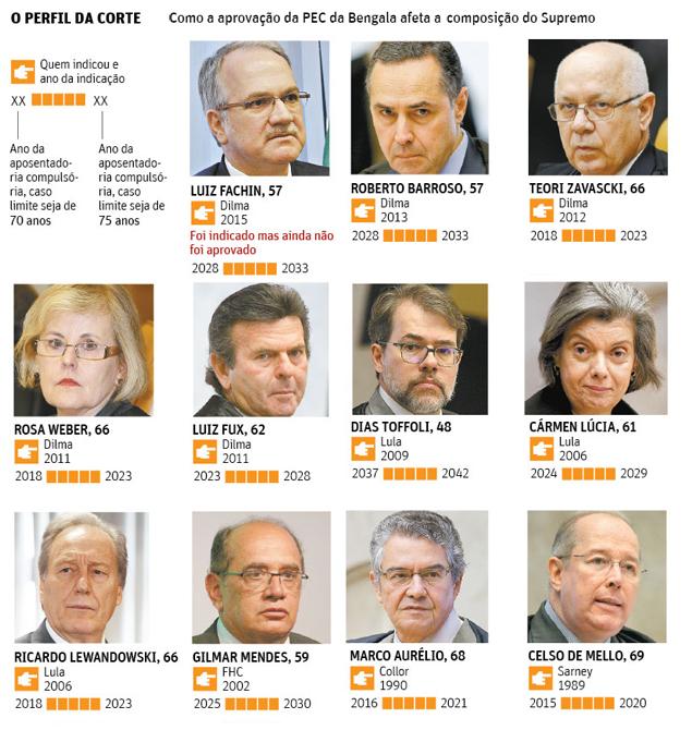 Câmara adia aposentadorias no Supremo e tira nomeações de Dilma