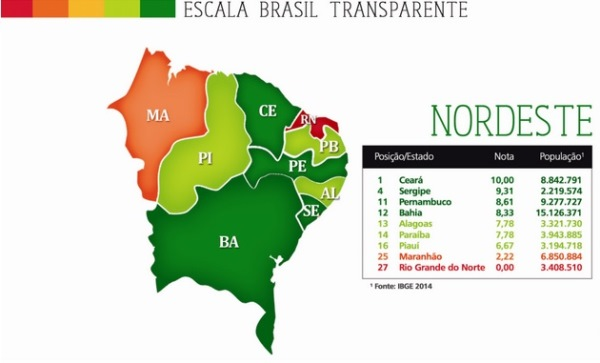 A PIOR: Nota do RN no ranking que mede transparência de Estados é zero