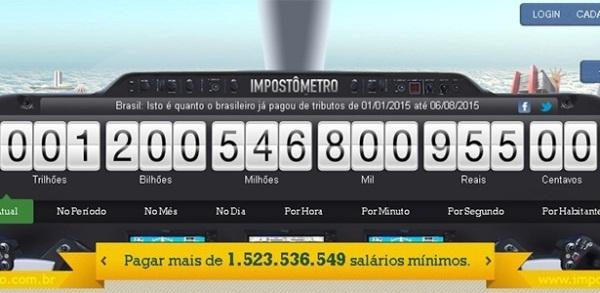 Brasileiro paga R$ 1,2 trilhão em imposto 14 dias antes que em 2014