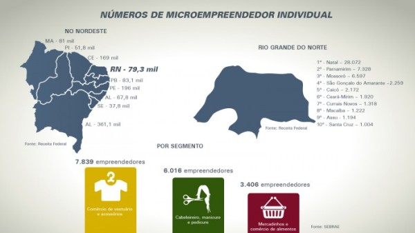 RN conta com quase 80 mil microempreendedores individuais