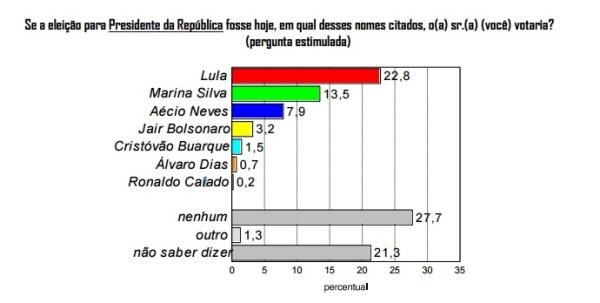 Maioria dos potiguares rejeita pré-candidatos à presidência para 2018