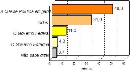 Rejeição de Dilma atinge 74,5% da população no RN