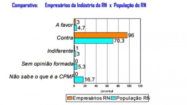 96% dos empresários do RN são contra o retorno da CPMF