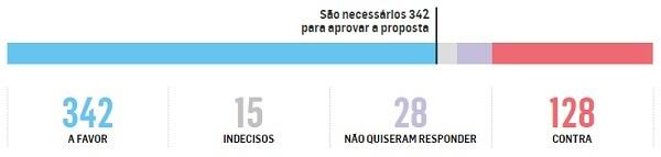 Oposição alcança votos necessários para aprovar impeachment na Câmara
