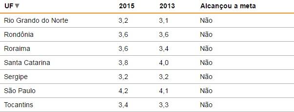 Ideb 2015 do ensino médio melhora, mas só dois Estados atingem meta; RN tem o segundo pior