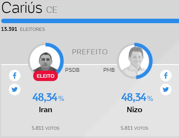 FOI DE LASCAR: No Ceará, candidato mais velho é eleito após eleição terminar empatada