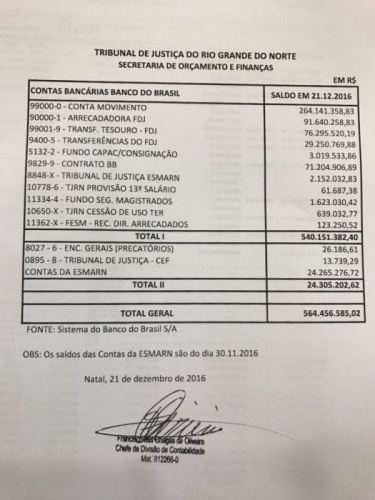 Extrato com data de 21-12-2016, que consta em caixa R$ 564 milhões.