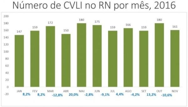 Índices de violência por mês no Rio Grande do Norte em 2016. (Gráfico: COINE/SESED)