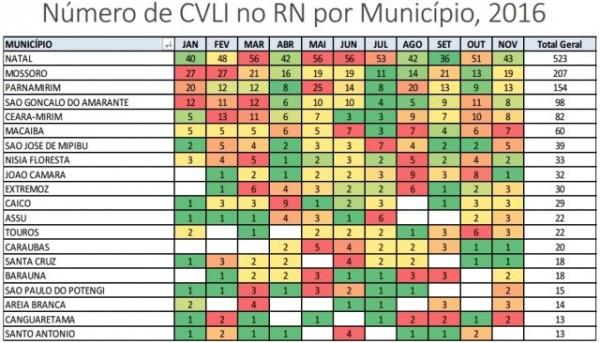 Números foram divulgados pela Câmara Técnica de Mapeamento de CVLI da Sesed. (Gráfico: COINE/SESED)