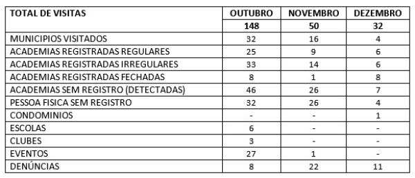 Tabela divulgada pelo Conselho Regional de Educação Física (Tabela: CREF).