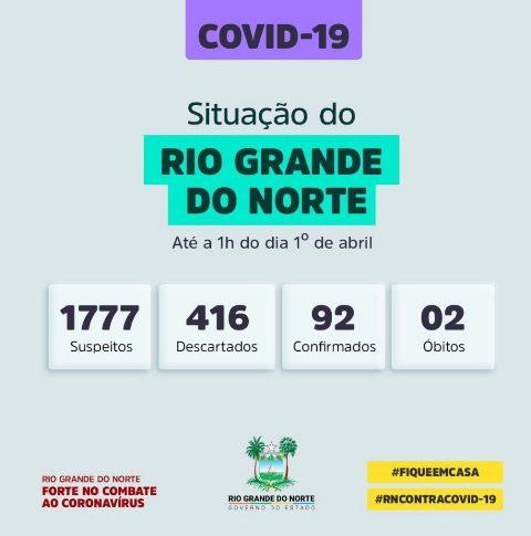 Números de infectados pela Covid-19 no RN sobe para 92; mortes são 2